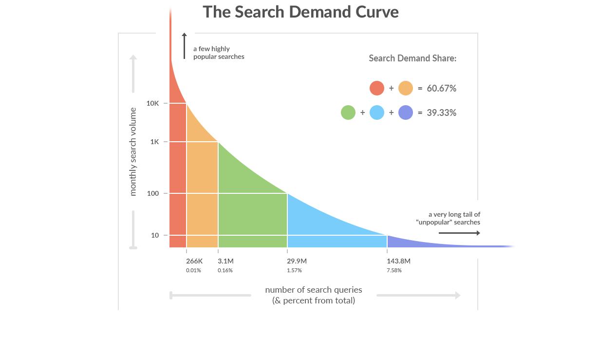 curva della domamda di ricerca delle parole chiave